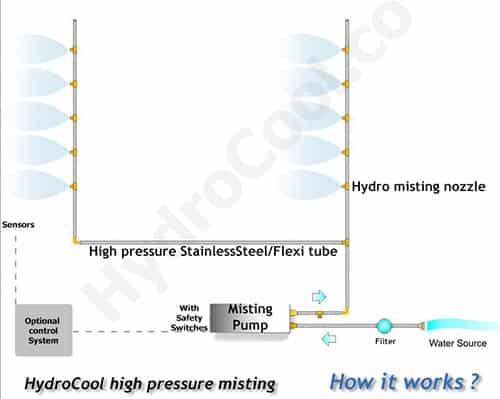 High Pressure Misting solutions,cooling - HydroCool - Dubai
